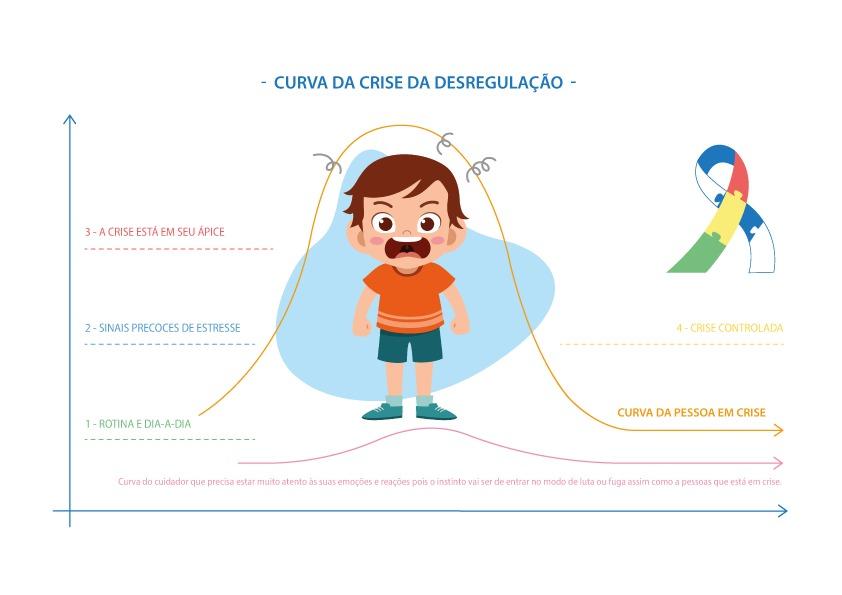 Crise de desregulação em crianças com autismo